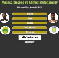 Moussa Sissoko vs Ahmed El Mohamady h2h player stats