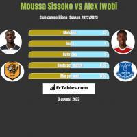 Moussa Sissoko vs Alex Iwobi h2h player stats