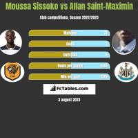Moussa Sissoko vs Allan Saint-Maximin h2h player stats
