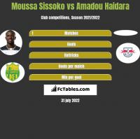 Moussa Sissoko vs Amadou Haidara h2h player stats