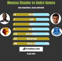 Moussa Sissoko vs Andre Gomes h2h player stats