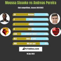 Moussa Sissoko vs Andreas Pereira h2h player stats