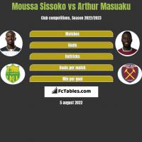 Moussa Sissoko vs Arthur Masuaku h2h player stats