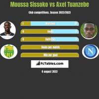 Moussa Sissoko vs Axel Tuanzebe h2h player stats