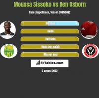 Moussa Sissoko vs Ben Osborn h2h player stats
