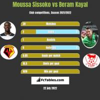 Moussa Sissoko vs Beram Kayal h2h player stats