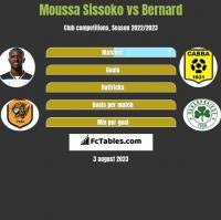 Moussa Sissoko vs Bernard h2h player stats