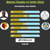 Moussa Sissoko vs Carles Alena h2h player stats