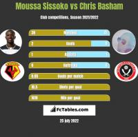 Moussa Sissoko vs Chris Basham h2h player stats