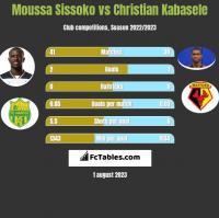 Moussa Sissoko vs Christian Kabasele h2h player stats