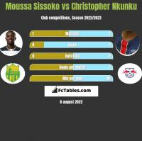 Moussa Sissoko vs Christopher Nkunku h2h player stats