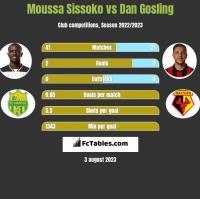 Moussa Sissoko vs Dan Gosling h2h player stats