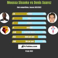 Moussa Sissoko vs Denis Suarez h2h player stats