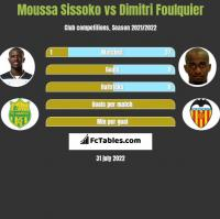 Moussa Sissoko vs Dimitri Foulquier h2h player stats