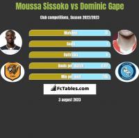 Moussa Sissoko vs Dominic Gape h2h player stats