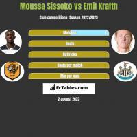 Moussa Sissoko vs Emil Krafth h2h player stats