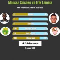 Moussa Sissoko vs Erik Lamela h2h player stats