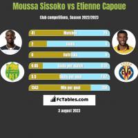 Moussa Sissoko vs Etienne Capoue h2h player stats