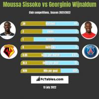 Moussa Sissoko vs Georginio Wijnaldum h2h player stats