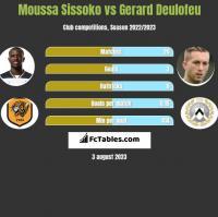 Moussa Sissoko vs Gerard Deulofeu h2h player stats