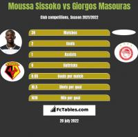 Moussa Sissoko vs Giorgos Masouras h2h player stats
