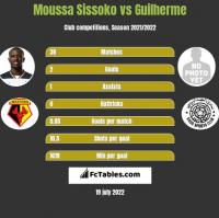Moussa Sissoko vs Guilherme h2h player stats