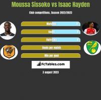 Moussa Sissoko vs Isaac Hayden h2h player stats
