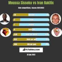 Moussa Sissoko vs Ivan Rakitic h2h player stats