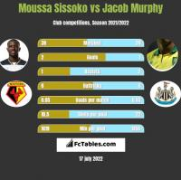 Moussa Sissoko vs Jacob Murphy h2h player stats