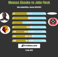 Moussa Sissoko vs John Fleck h2h player stats