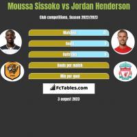 Moussa Sissoko vs Jordan Henderson h2h player stats