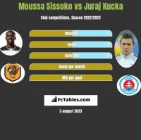 Moussa Sissoko vs Juraj Kucka h2h player stats