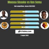Moussa Sissoko vs Ken Sema h2h player stats