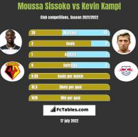 Moussa Sissoko vs Kevin Kampl h2h player stats