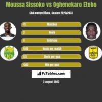 Moussa Sissoko vs Oghenekaro Etebo h2h player stats