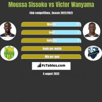 Moussa Sissoko vs Victor Wanyama h2h player stats