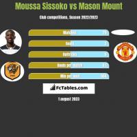 Moussa Sissoko vs Mason Mount h2h player stats