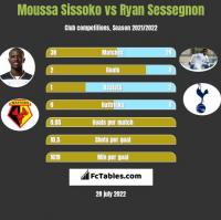 Moussa Sissoko vs Ryan Sessegnon h2h player stats