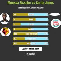 Moussa Sissoko vs Curtis Jones h2h player stats