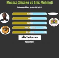 Moussa Sissoko vs Anis Mehmeti h2h player stats