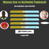 Moussa Sow vs Bartlomiej Pawlowski h2h player stats