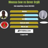 Moussa Sow vs Dever Orgill h2h player stats