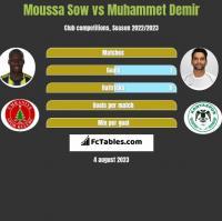 Moussa Sow vs Muhammet Demir h2h player stats