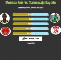Moussa Sow vs Olarenwaju Kayode h2h player stats