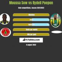 Moussa Sow vs Rydell Poepon h2h player stats