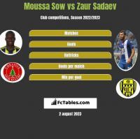 Moussa Sow vs Zaur Sadaev h2h player stats