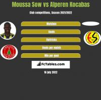 Moussa Sow vs Alperen Kocabas h2h player stats