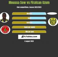 Moussa Sow vs Firatcan Uzum h2h player stats