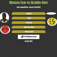 Moussa Sow vs Ibrahim Oner h2h player stats