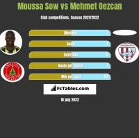 Moussa Sow vs Mehmet Oezcan h2h player stats